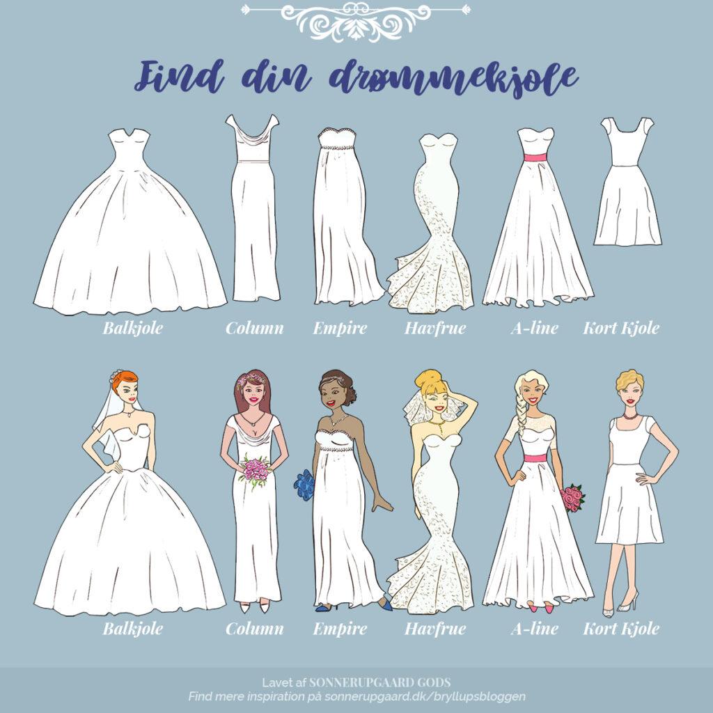 Picture of: Find Din Brudekjole Alt Du Skal Vide Et Sted