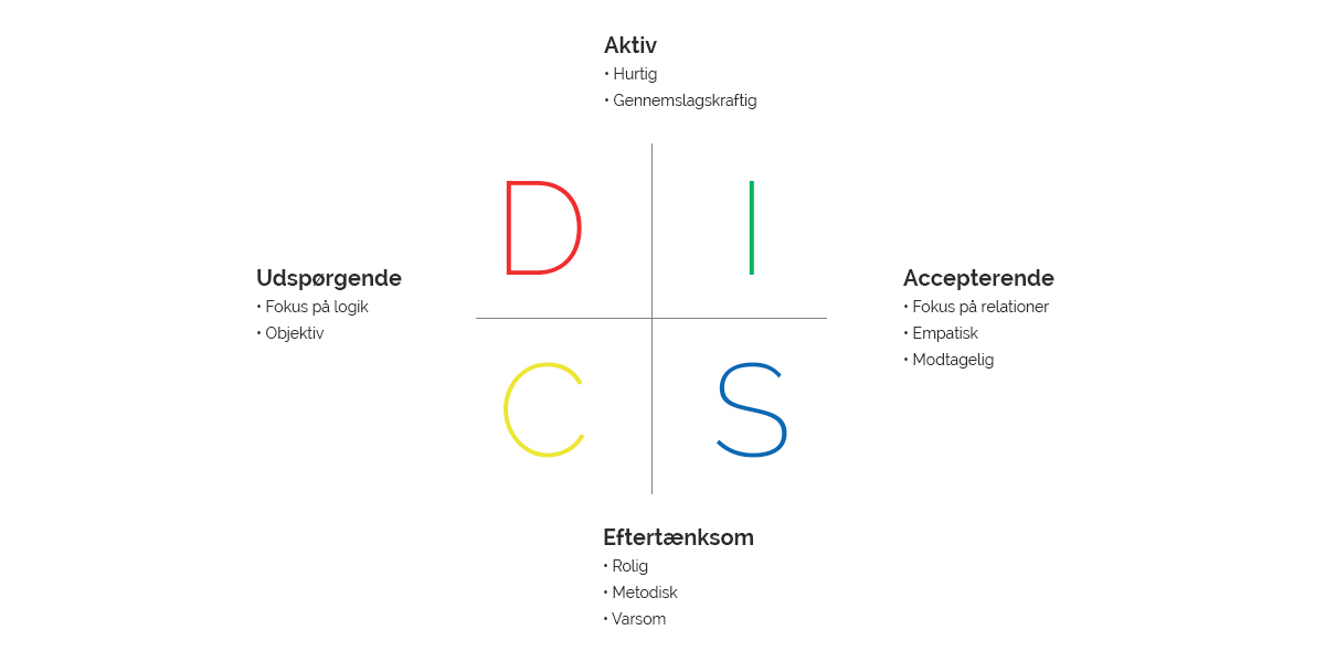 Model over DISC-profiler