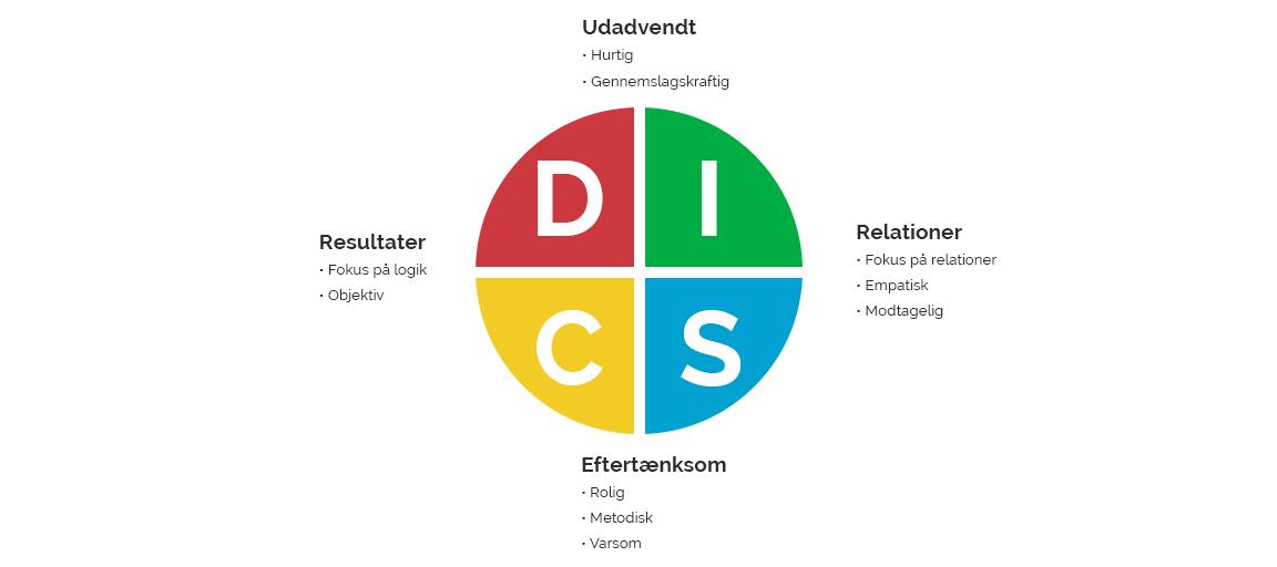 DISC -modellen til analyser